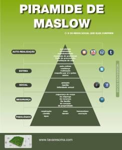 Piramide de Maslow x midias sociais
